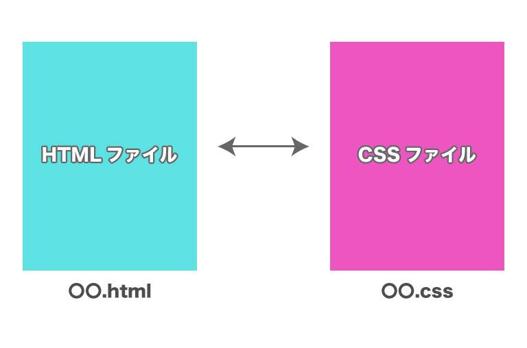 CSSを外部ファイルとして記述する