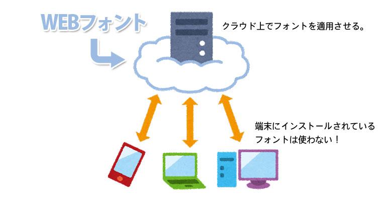 Webフォントの説明